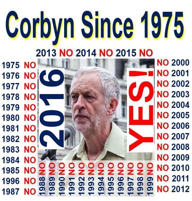 Corbyn EU stance since 1975