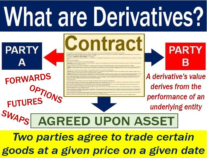 Derivatives - image explaining meaning and examples