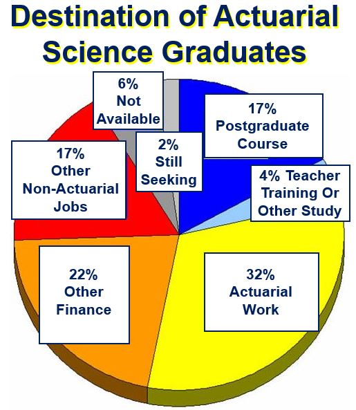 Destination of actuarial science graduates