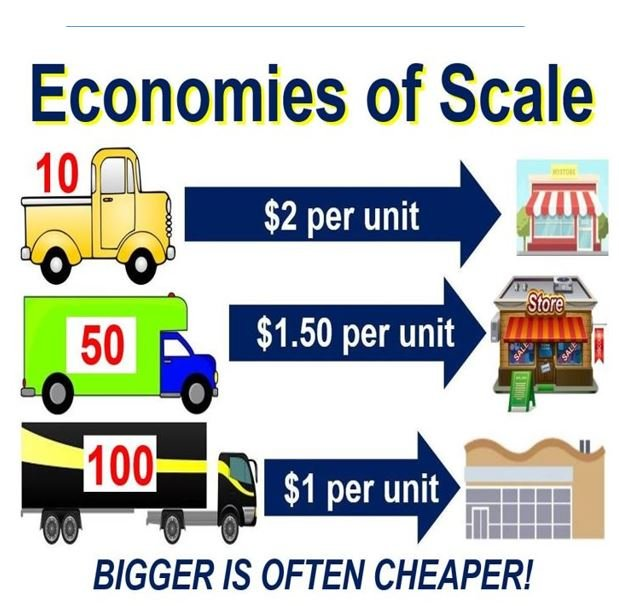economies of scale and economies of Define economies of scale economies of scale synonyms, economies of scale pronunciation, economies of scale translation, english dictionary definition of economies of scale n pl economies of scale the decrease in unit cost of a product or service resulting from large-scale operations, as in.