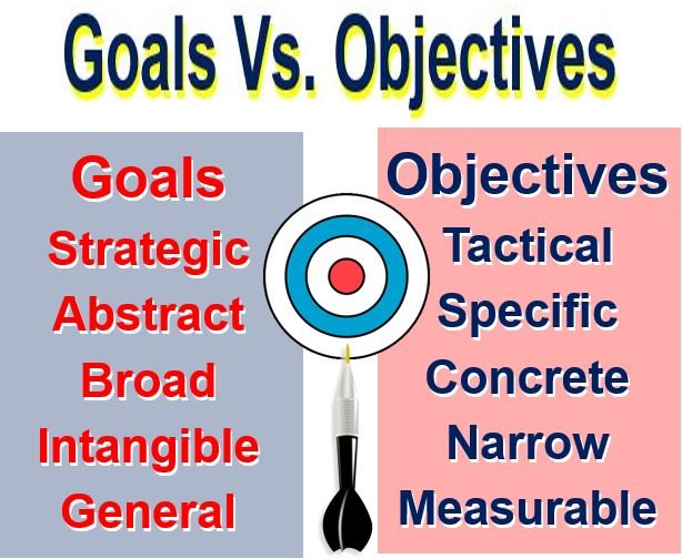 goals objectives of skincare company Should i use an objective on my resume learn about the goal of an objective statement company policy, hazard analysis and critical control point.