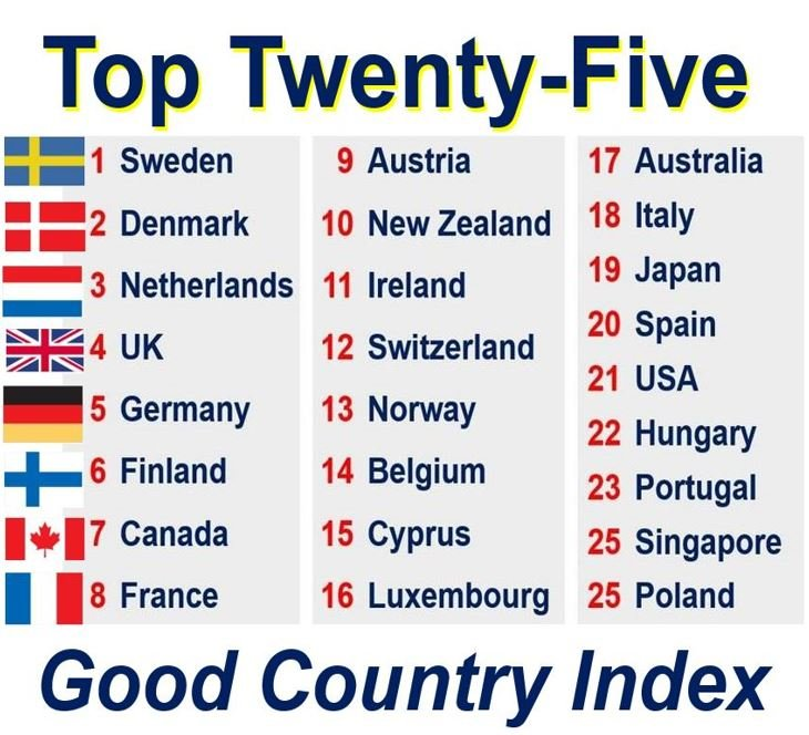 Good Country Index Top 25