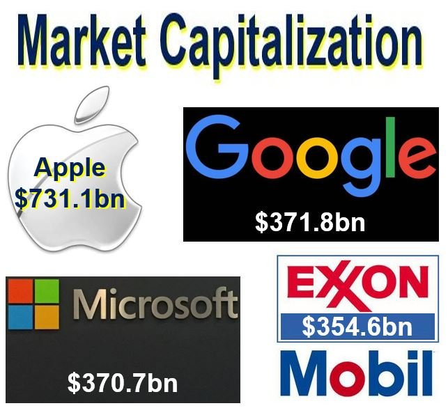 Market capitalization top four corporations