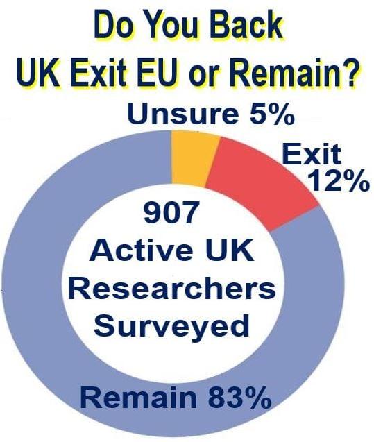 Poll result EU