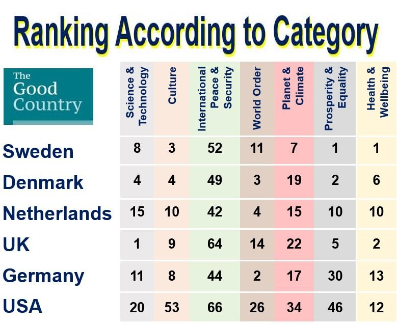 Ranking according to category