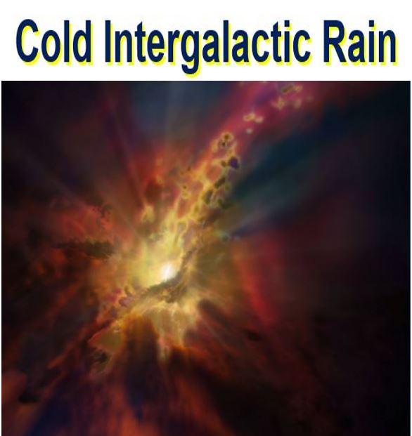 Supermassive black hole swallos intergalactic rain