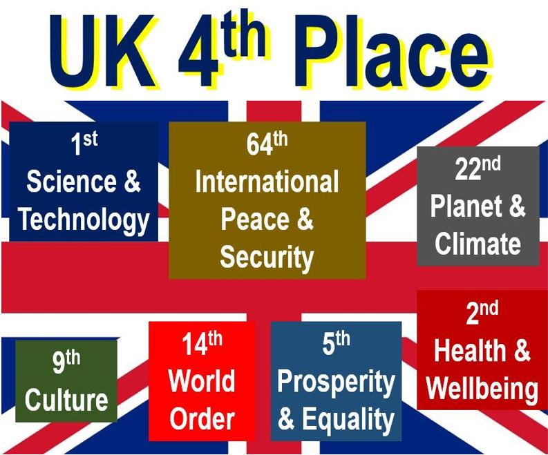 UK ranked fourth place