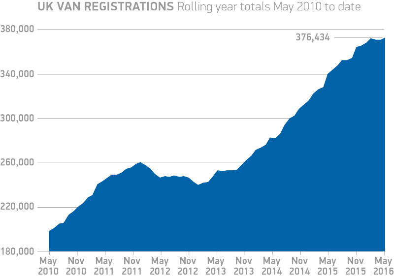 UK-van-registrations-rolling-year-totals-May-2010-to-date-2016-chart-e1465207696162