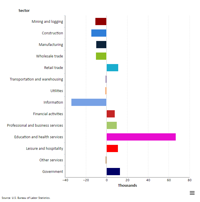 Employment change by industry, May 2016, seasonally adjusted