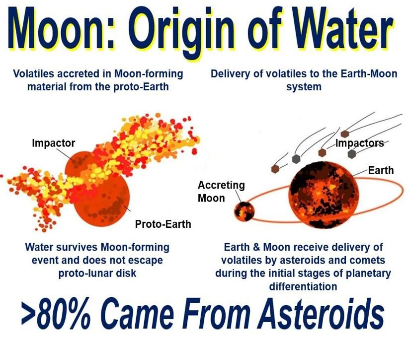 Asteroids Delivered Most of Moon's Water
