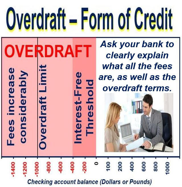 What is an overdraft picture