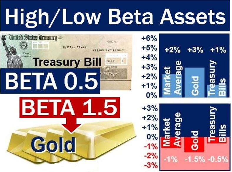 Beta of gold and treasury bills