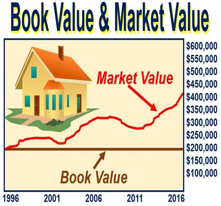 Insurance Definition Market Value