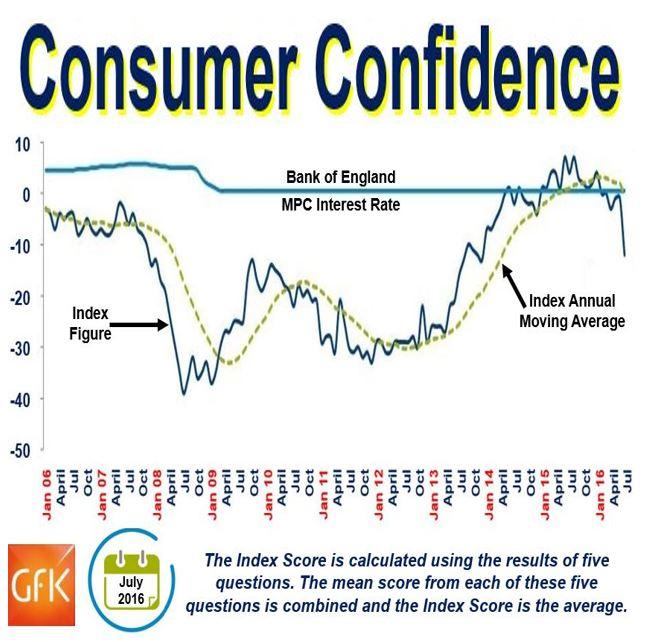 British Consumers Confidence
