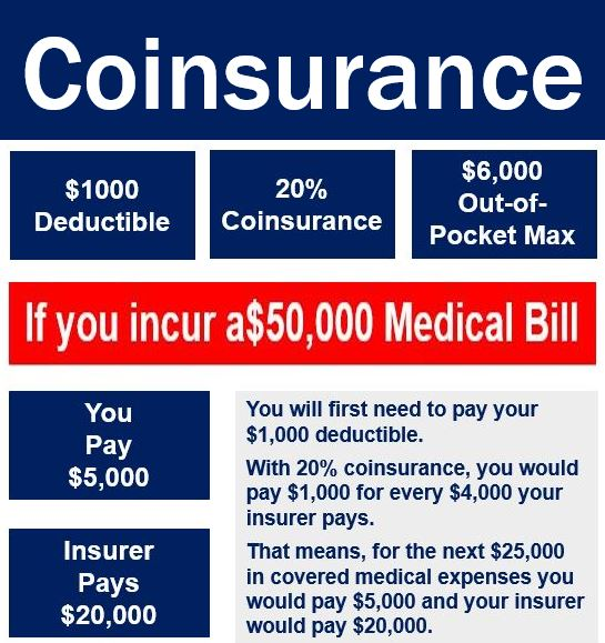 Coinsurance in a healthcare setting