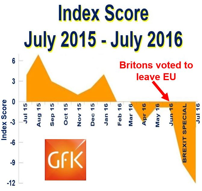 Consumer confidence index score July to July