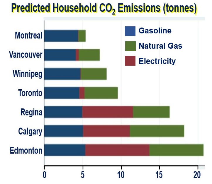 Corbon Dioxide emissions per household Greenest City League Table