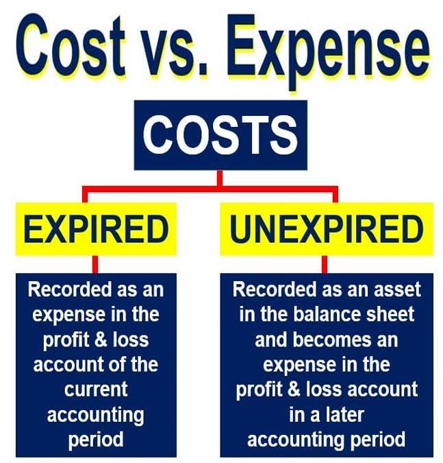 Cost versus Expense