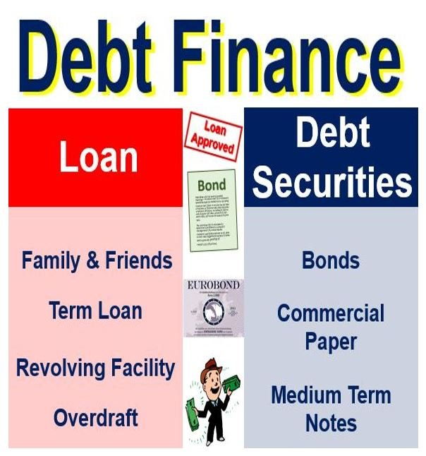 debt vs equity financing term papers