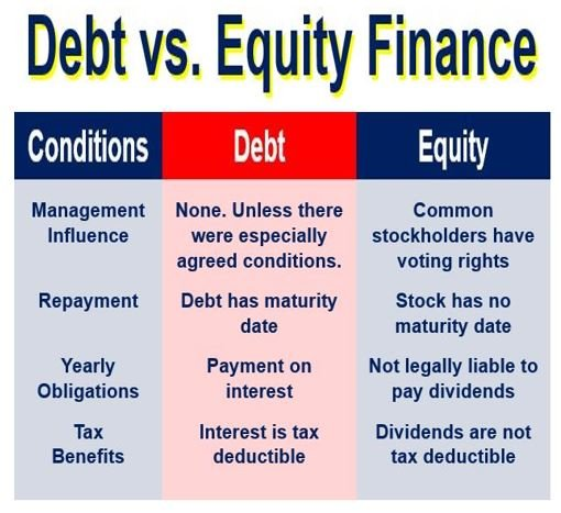debt versus equity paper Cost of capital and similar cost of terms are  the cost of funds may also include any non-interest costs required for the maintenance of debt and equity.