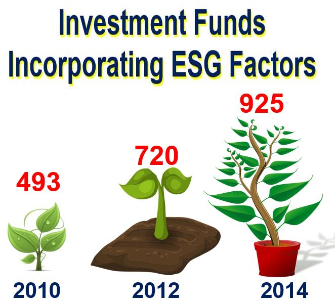 ESG screened funds growing