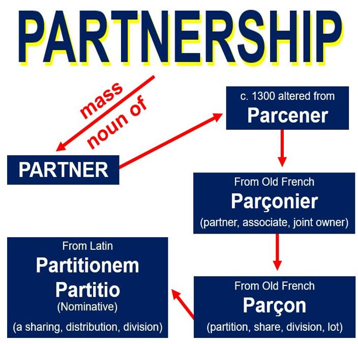 Etymology of Partnership