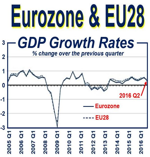 Eurozone GDP expansion halves in Q2