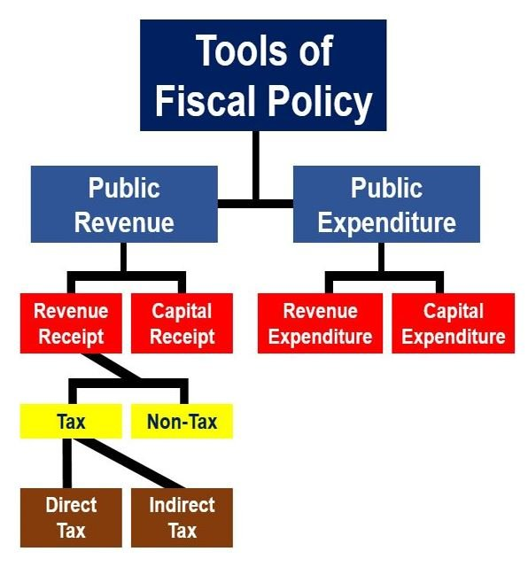 Fiscal Policy tools