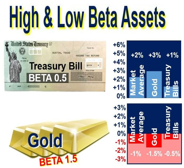 High vs low beta assets compared