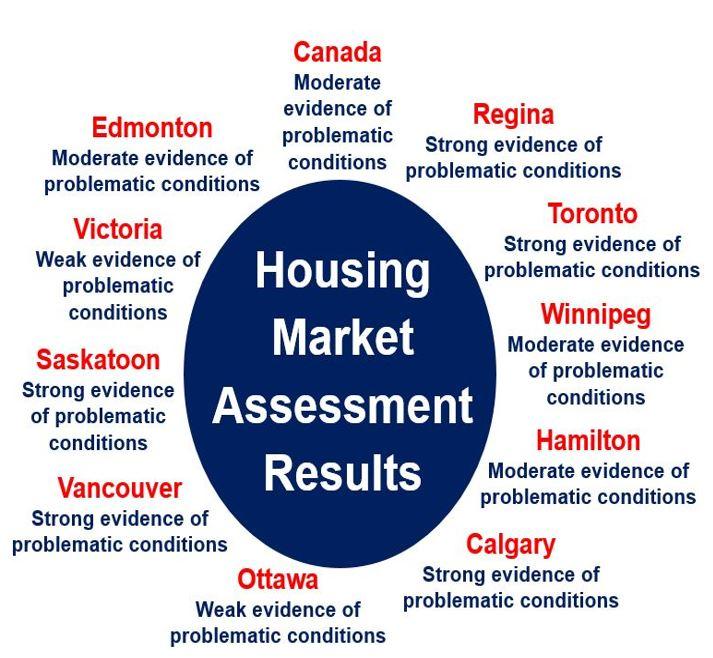 Housing Market Assessment Results