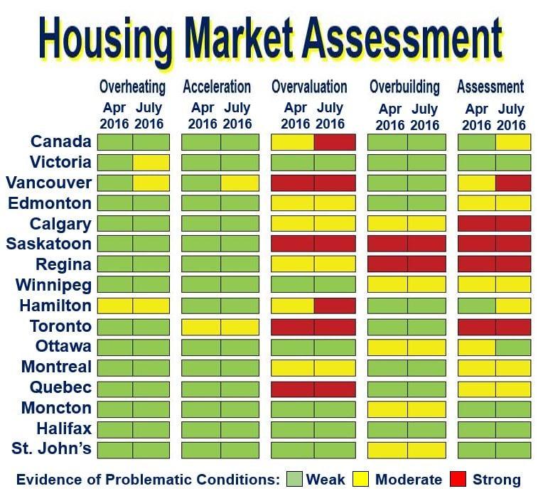 Housing Overpricing Market Assessment