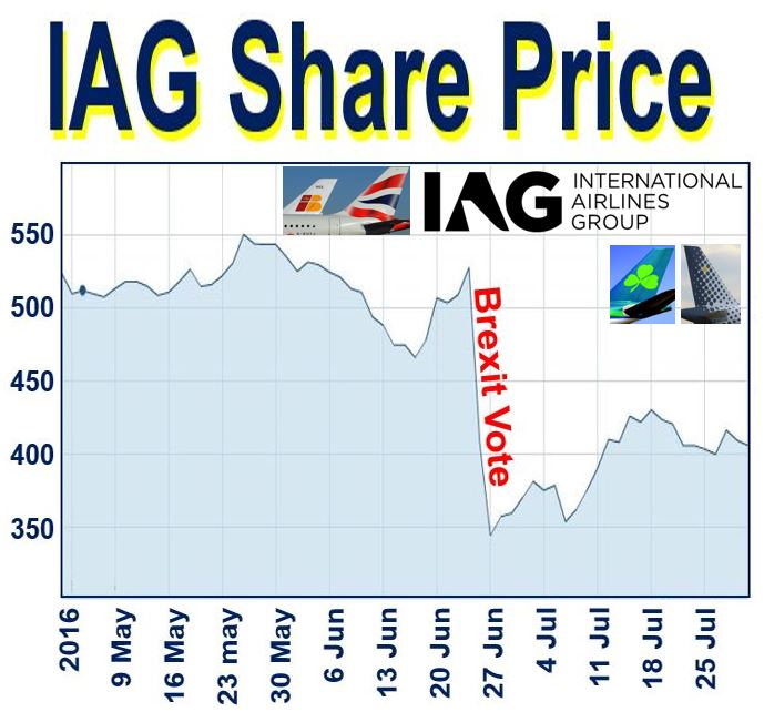 iag share price anylize Woolworths group limited (wow) overview read detailed company information including current share prices, financial summary, directors.