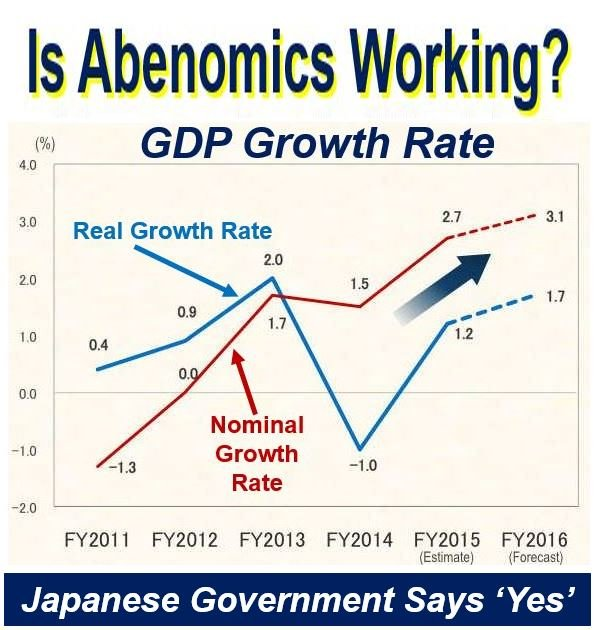 Is Abenomics working