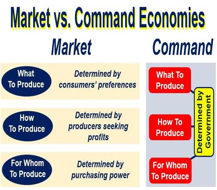 Free Enterprise Vs. Command Economy