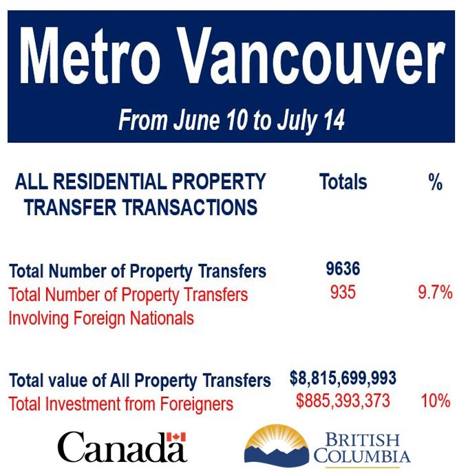 Metro Vancouver property transfer transactions