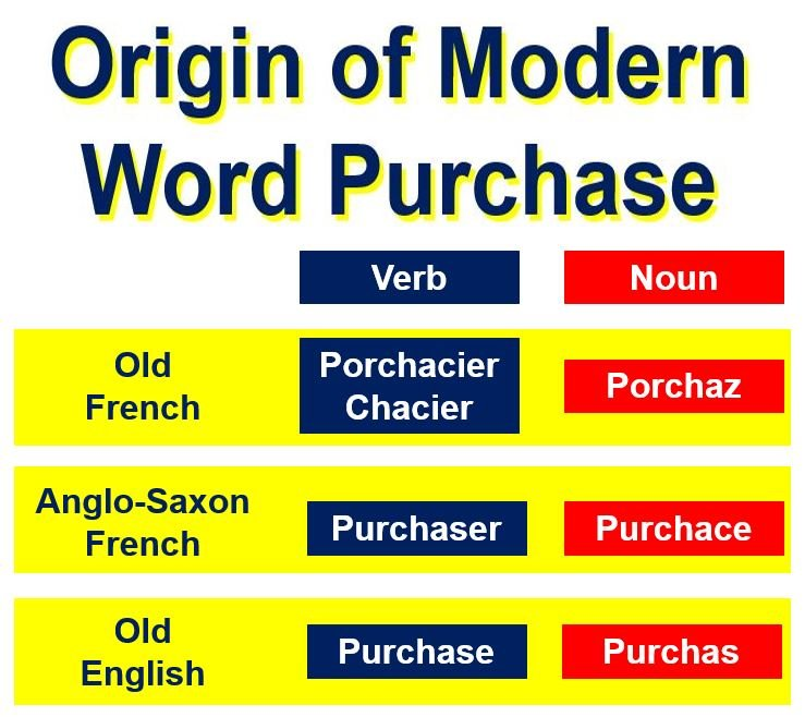 Origin of word purchase