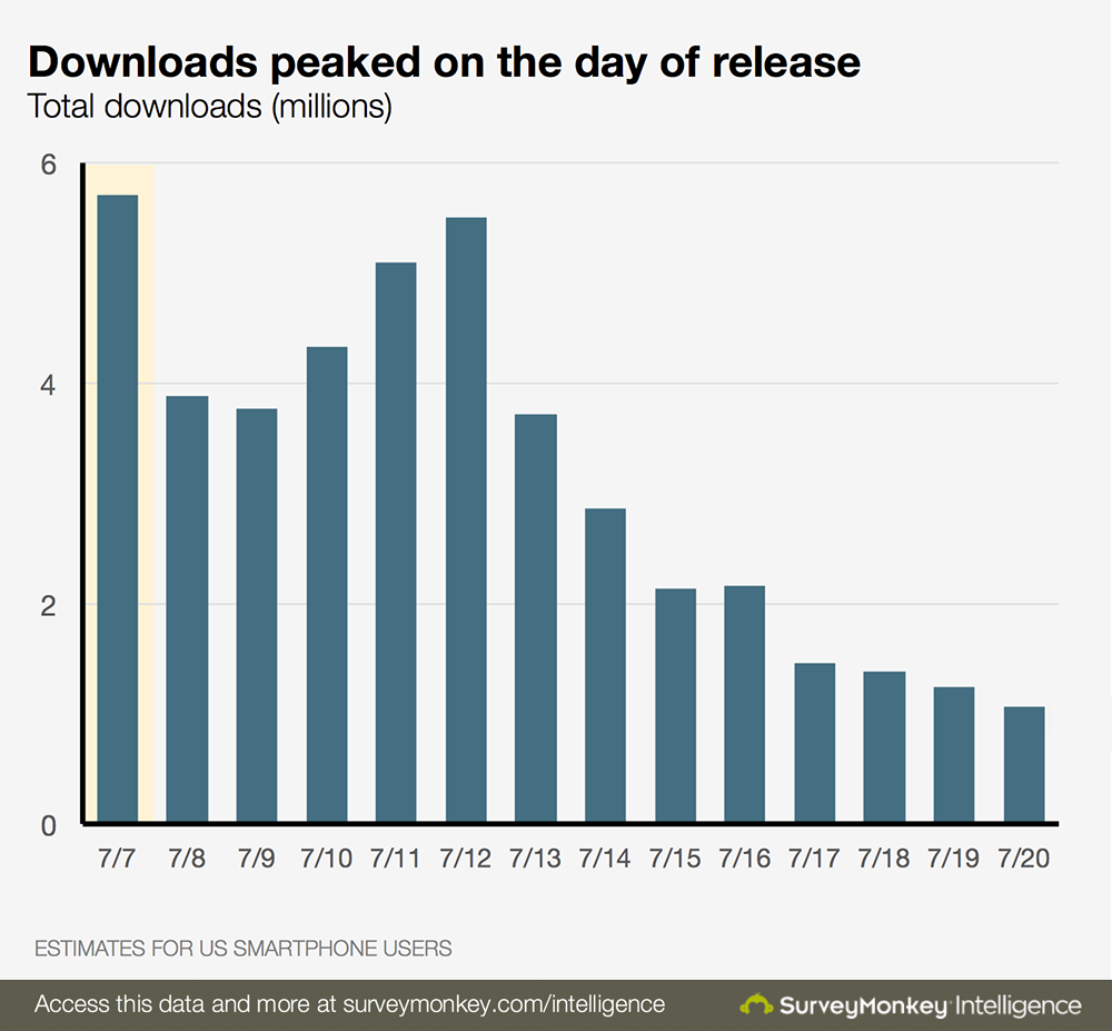 Pokemon_Go_Downloads