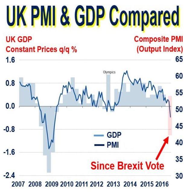 Post Brexit PMI decline UK