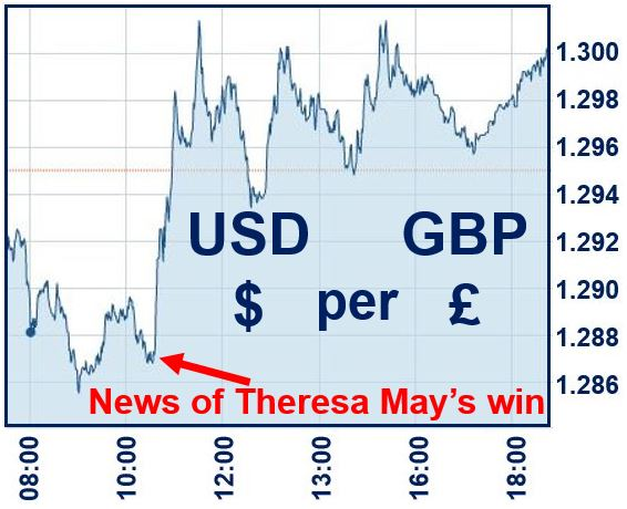 Pound recovers after Theresa May news emerges