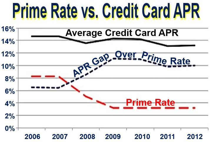 Prime rate versus credit card APR