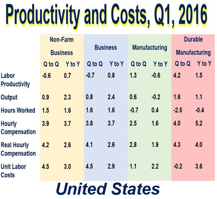 Productivity and costs USA Q1 2016