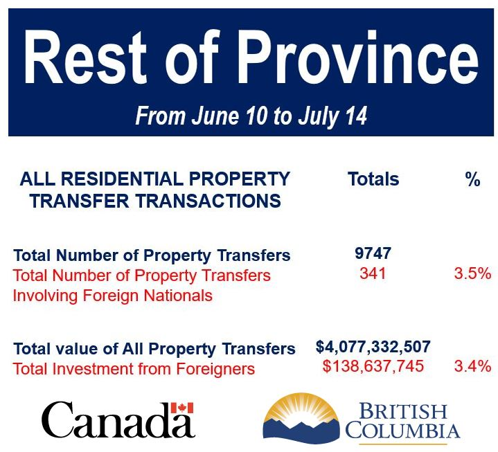 Bc Property Tax By Area Vancouver