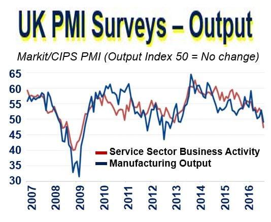 UK PMI Output