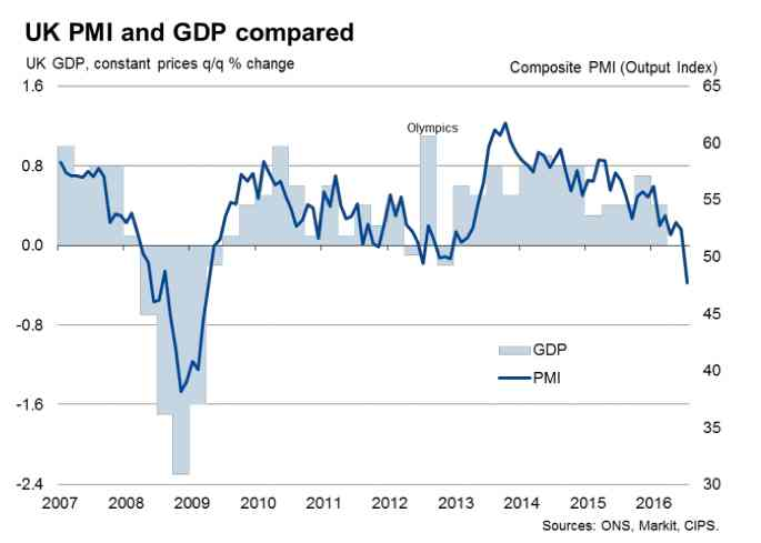 UK, PMIS, and GDP