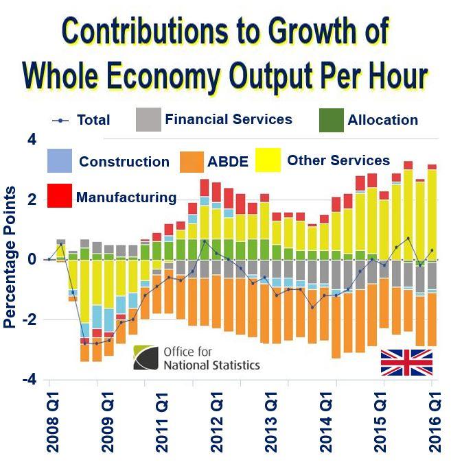 UK Productivity graph