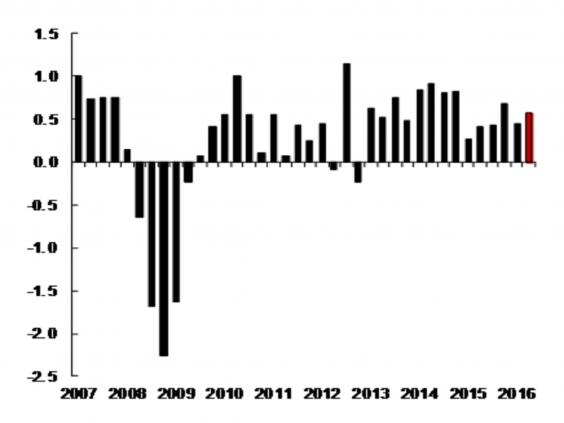 niesr_UK_gdp_chart