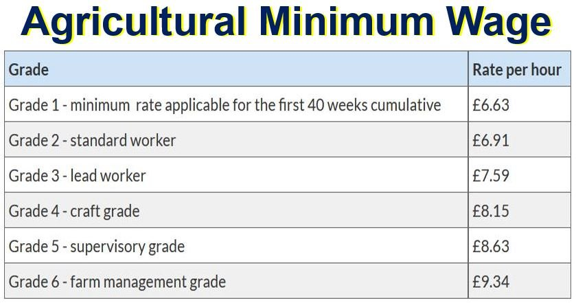 Agricultural minimum wage