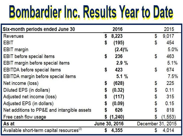 Bombardier results year to date