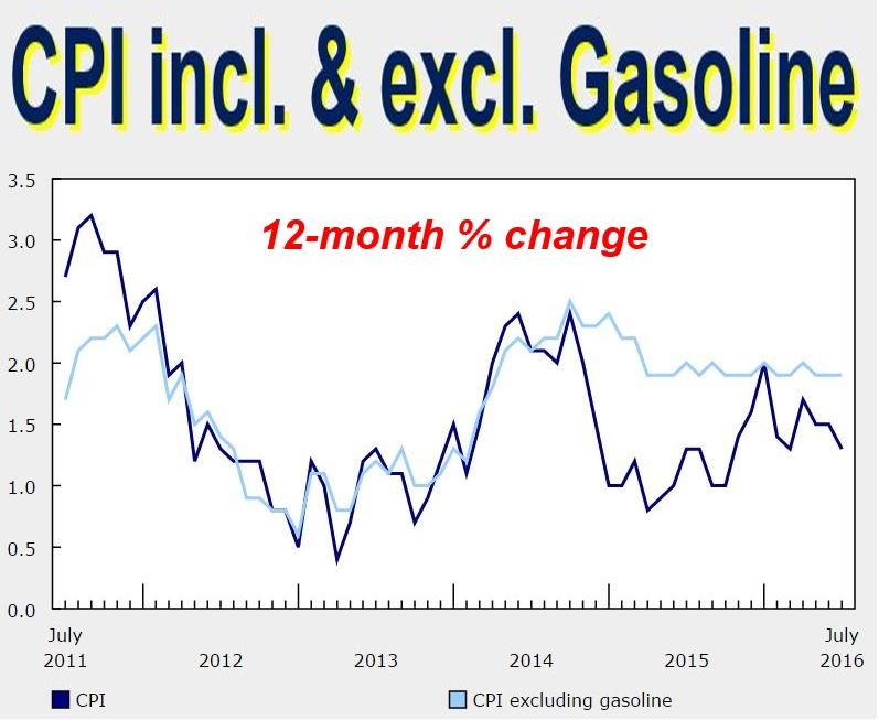 CPI including and excluding gasoline - inflation in Canada
