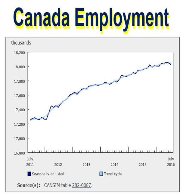 Canada Employment